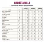 CICLISMO - Domani il Campionato italiano donne: tante le modifiche alla viabilità in tutta la zona - immagine 5